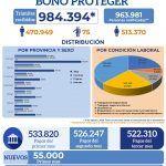 Depósito de Bono Proteger beneficiará a 55 mil nuevas personas