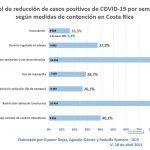 UCR: Restricción vehicular y protocolos sanitarios son las medidas que más reducen el contagio