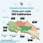 Tercera más alta de Latinoamérica: Casi 42 de cada 100 habitantes han sido vacunados en Costa Rica