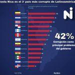#Quenolemientan Costa Rica no es el tercer país más corrupto de Centroamérica (ni de América Latina)